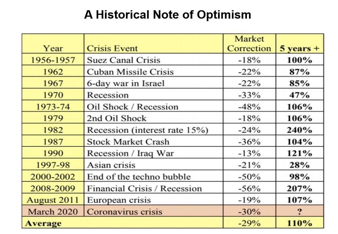 Aspire Growth Advisors - Historical Note on Optimism