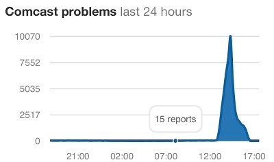 Comcast Outage - Time Graph.jpg