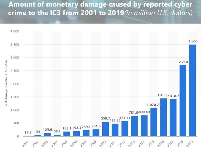 IC3 Monetary Damage  - Cybercrime