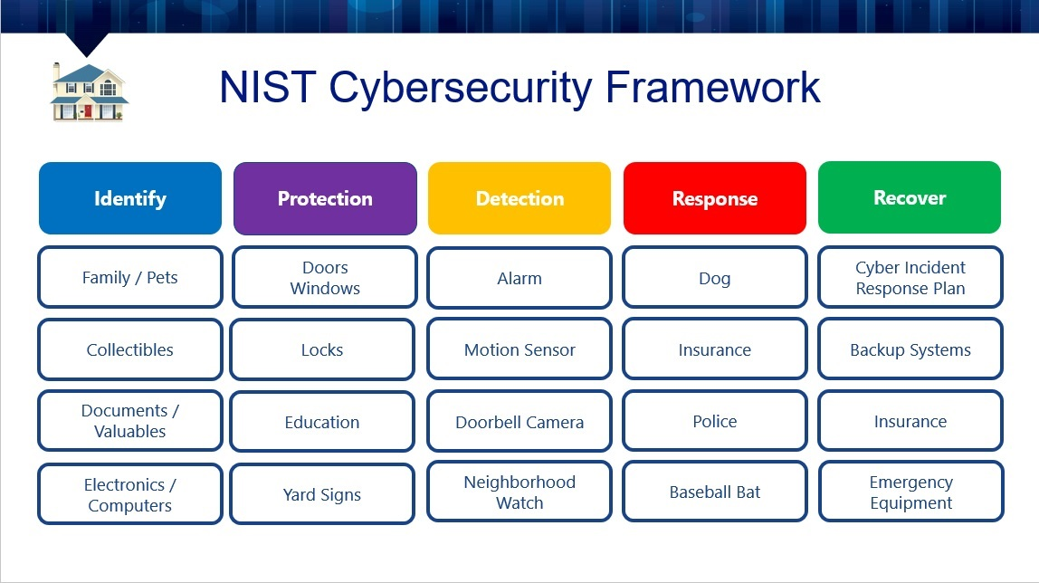 NIST - Home Security Analogy