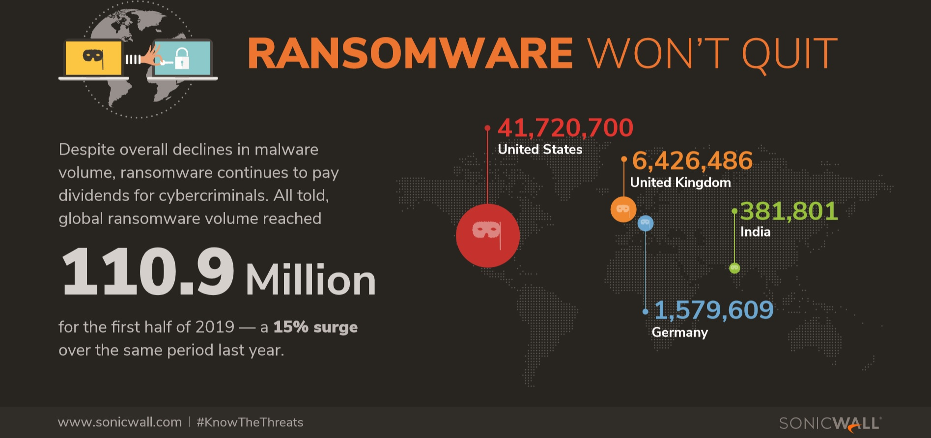 Sonicwal - Infographic - Ransomware