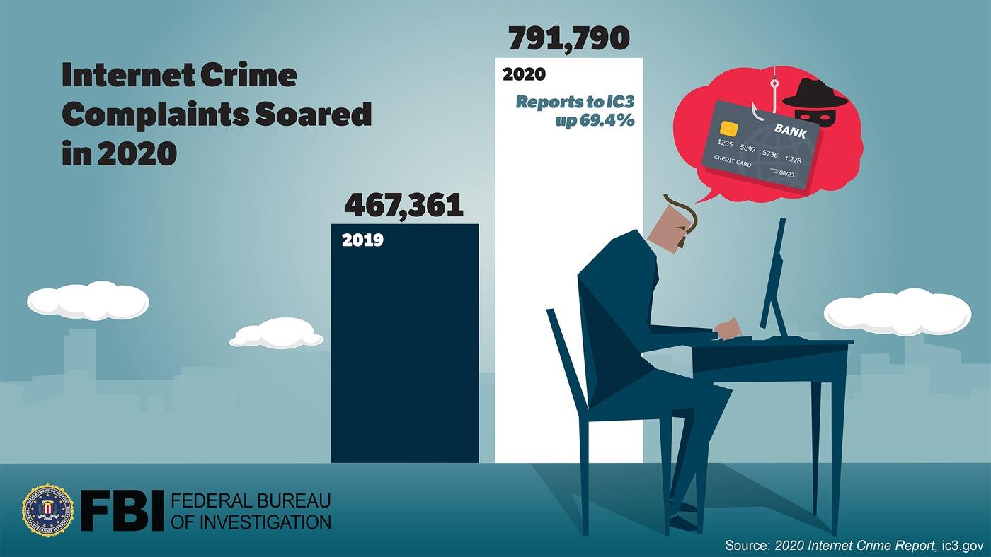 Just Published: The FBI 2020 Internet Crime Report