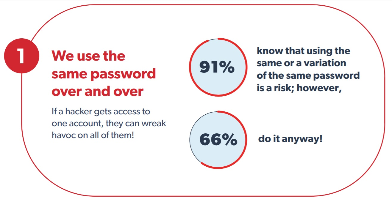 The Psychology of Passwords - Are your Passwords Secure?